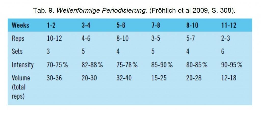 wellenförmige periodisierung bodybuilding
