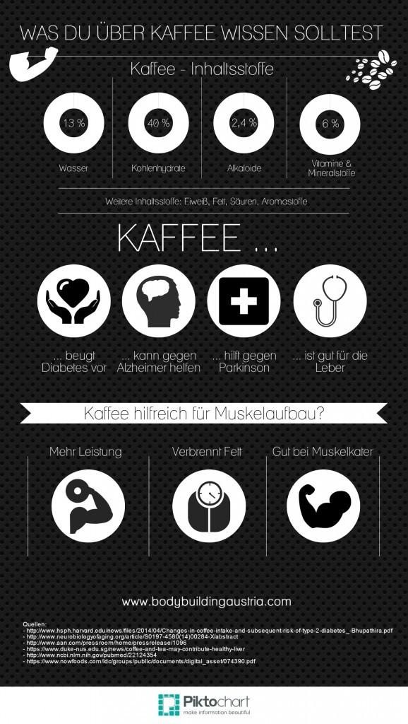Infografik Bodybuilding